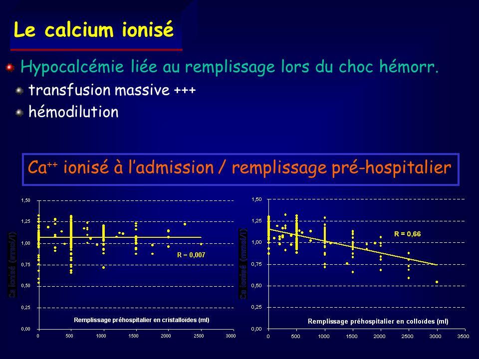 Le calcium ionisé Hypocalcémie liée au remplissage lors du choc hémorr. transfusion massive +++ hémodilution.