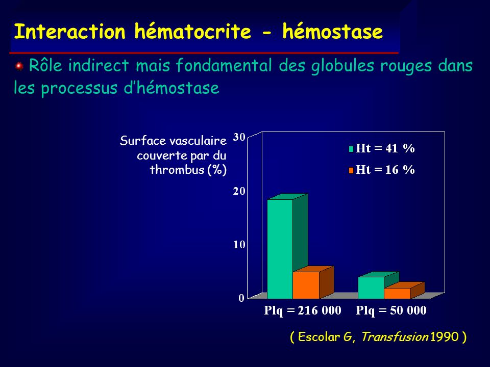 Interaction hématocrite - hémostase