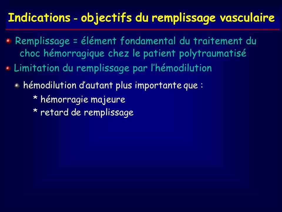 Indications - objectifs du remplissage vasculaire