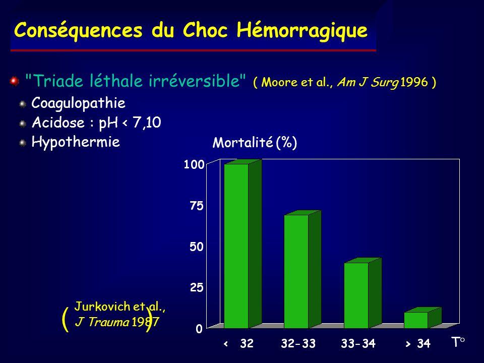 ( ) Conséquences du Choc Hémorragique