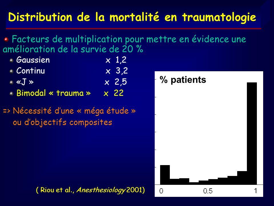 Distribution de la mortalité en traumatologie