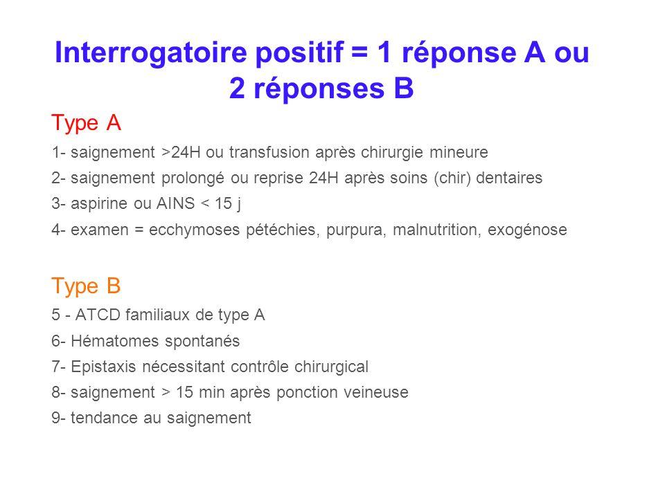 Interrogatoire positif = 1 réponse A ou 2 réponses B