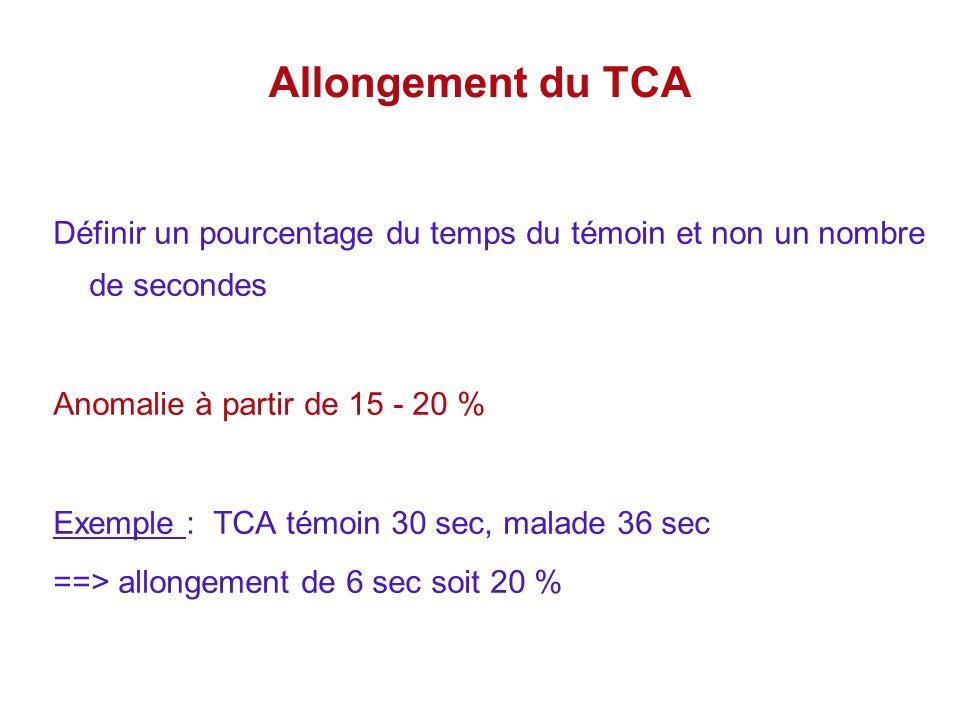 Allongement du TCA Définir un pourcentage du temps du témoin et non un nombre de secondes. Anomalie à partir de 15 - 20 %