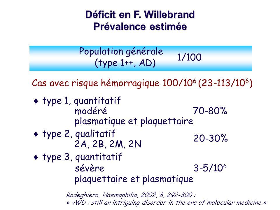 Déficit en F. Willebrand