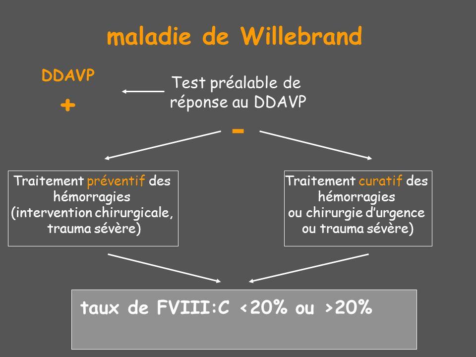 - maladie de Willebrand taux de FVIII:C <20% ou >20% DDAVP +