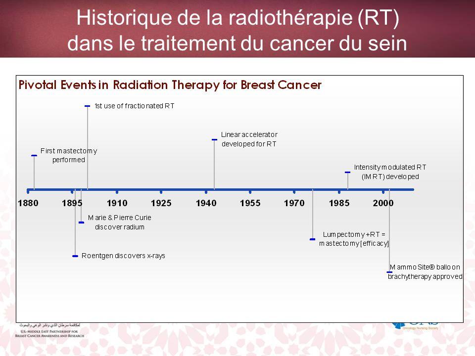 Historique de la radiothérapie (RT) dans le traitement du cancer du sein