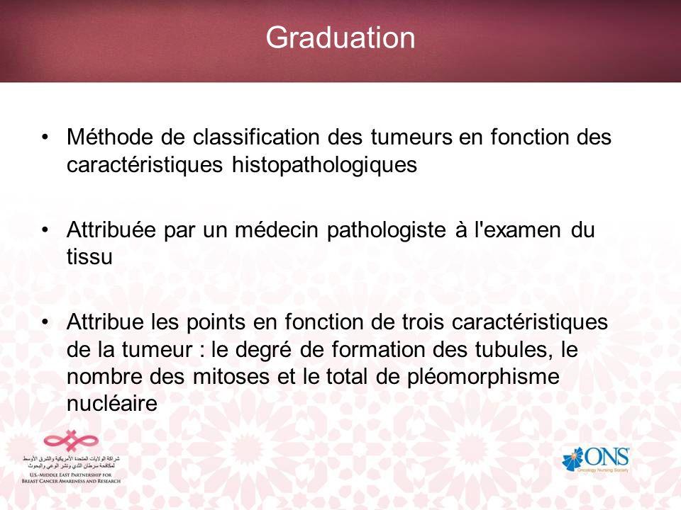 Graduation Méthode de classification des tumeurs en fonction des caractéristiques histopathologiques.