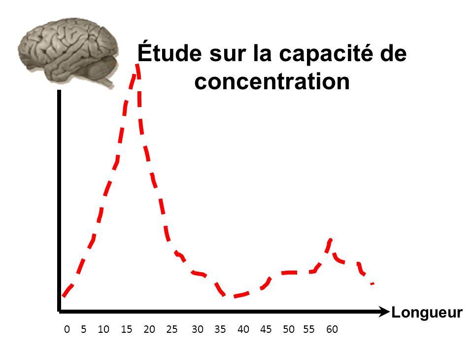 Étude sur la capacité de concentration