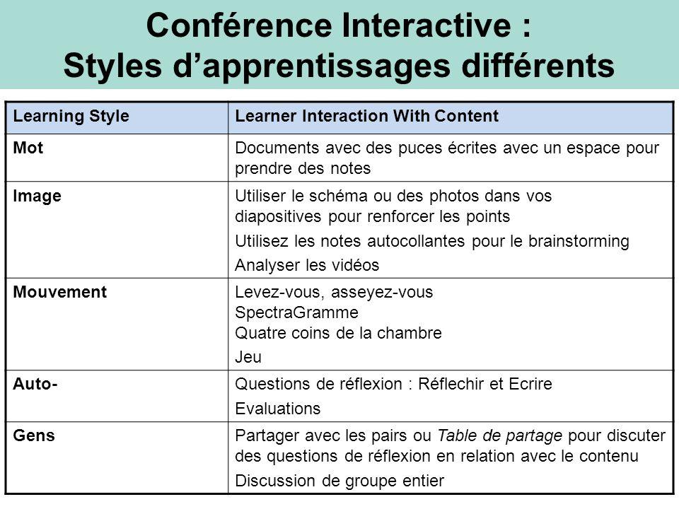 Conférence Interactive : Styles d'apprentissages différents