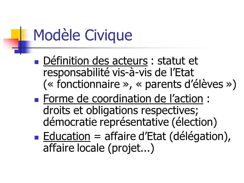 Modèle CiviqueDéfinition des acteurs : statut et responsabilité vis-à-vis de l'Etat (« fonctionnaire », « parents d'élèves »)