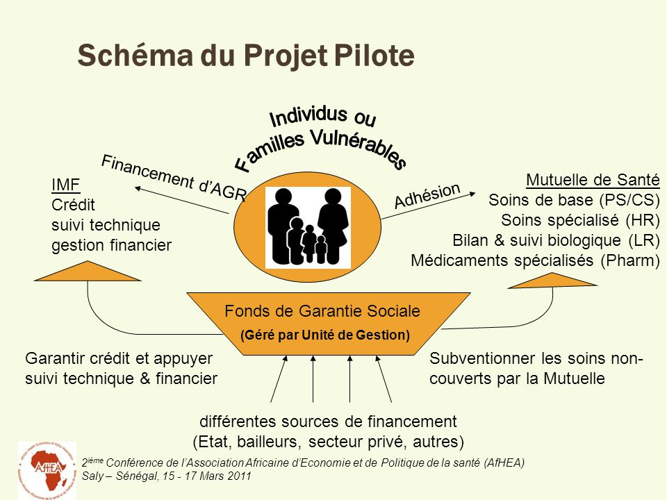 Schéma du Projet Pilote