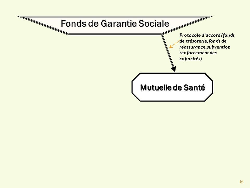 Fonds de Garantie Sociale
