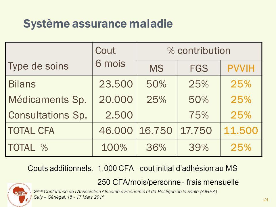 Système assurance maladie