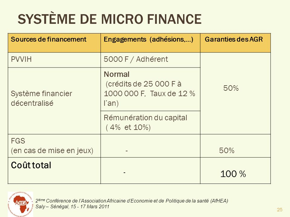 SYSTÈME DE MICRO FINANCE