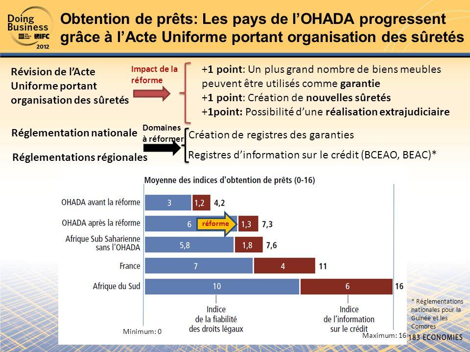 Obtention de prêts: Les pays de l'OHADA progressent grâce à l'Acte Uniforme portant organisation des sûretés