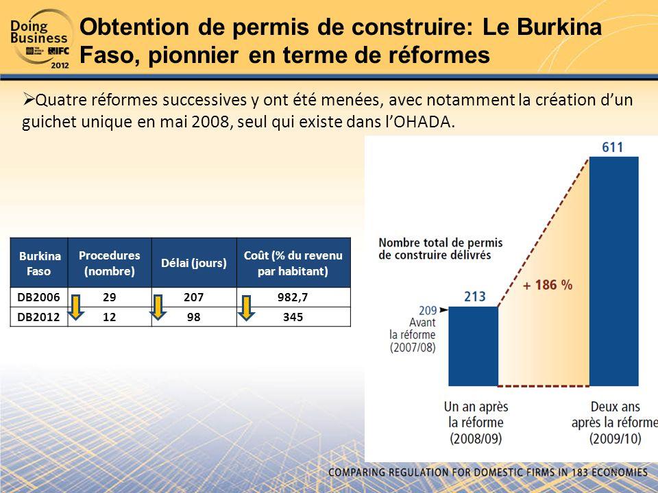 Coût (% du revenu par habitant)