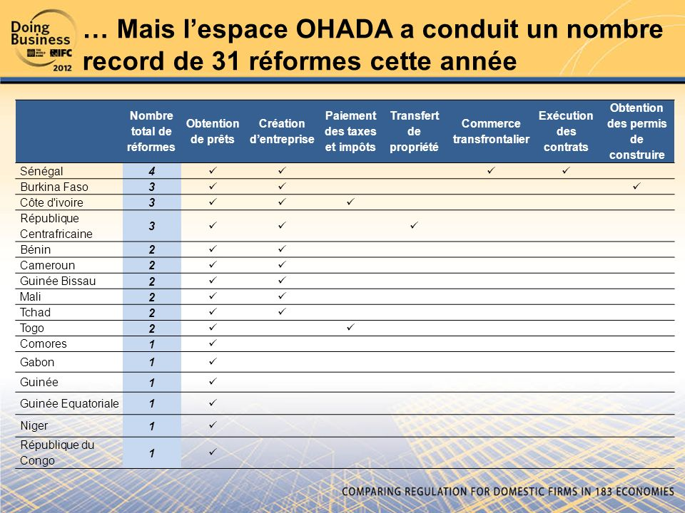 … Mais l'espace OHADA a conduit un nombre record de 31 réformes cette année