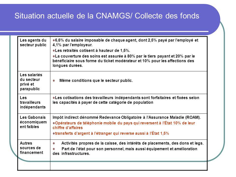 Situation actuelle de la CNAMGS/ Collecte des fonds
