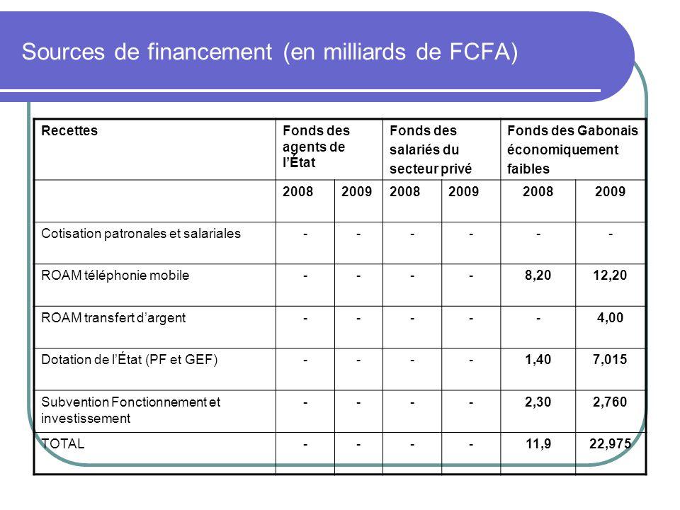 Sources de financement (en milliards de FCFA)