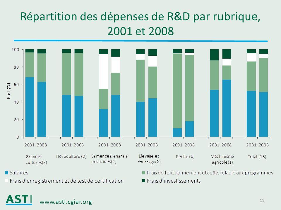 Répartition des dépenses de R&D par rubrique, 2001 et 2008