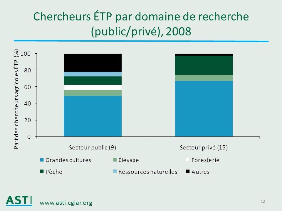 Chercheurs ÉTP par domaine de recherche (public/privé), 2008