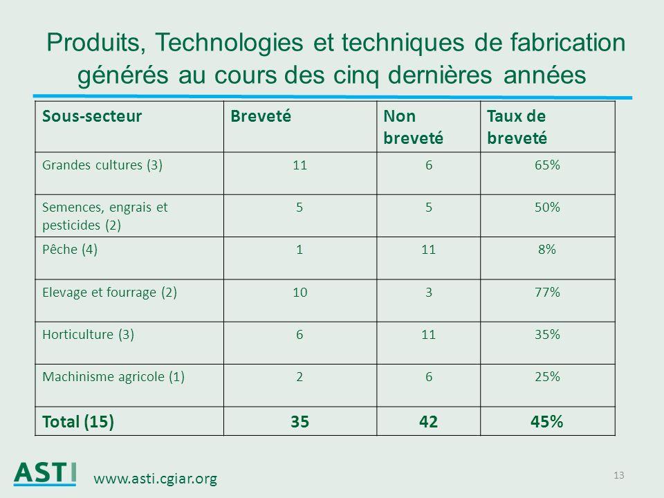 Produits, Technologies et techniques de fabrication générés au cours des cinq dernières années