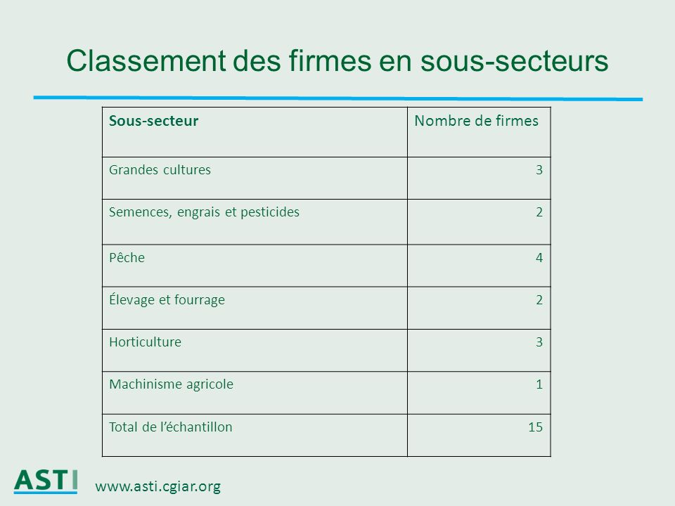 Classement des firmes en sous-secteurs