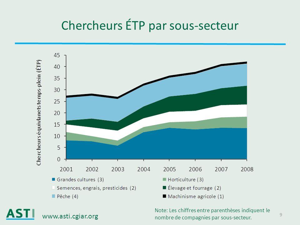 Chercheurs ÉTP par sous-secteur