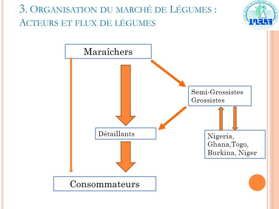 3. Organisation du marché de Légumes : Acteurs et flux de légumes