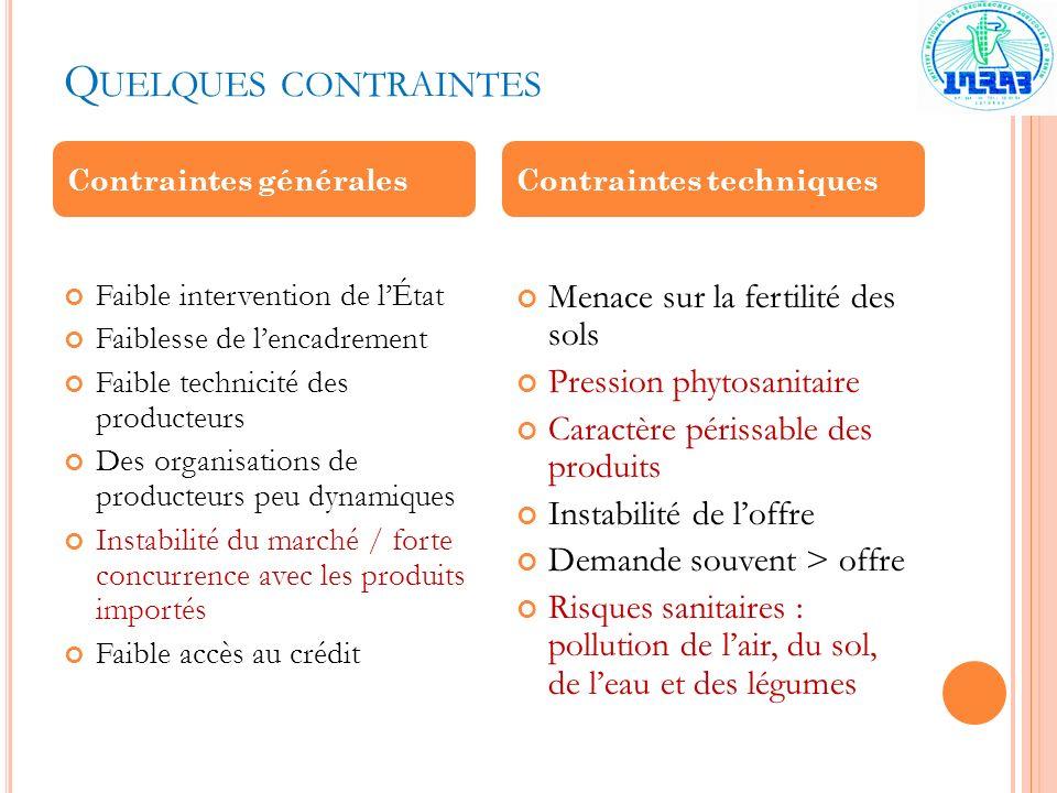 Quelques contraintes Menace sur la fertilité des sols