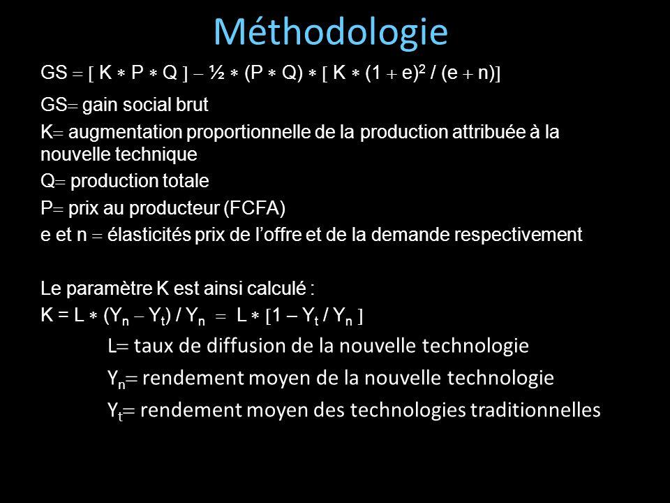 Méthodologie L taux de diffusion de la nouvelle technologie