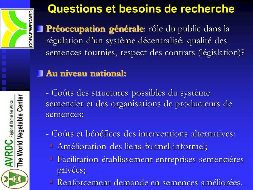 Questions et besoins de recherche