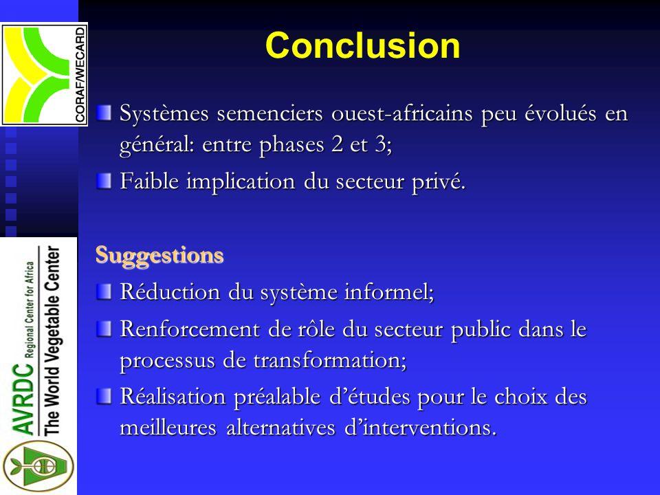 ConclusionSystèmes semenciers ouest-africains peu évolués en général: entre phases 2 et 3; Faible implication du secteur privé.