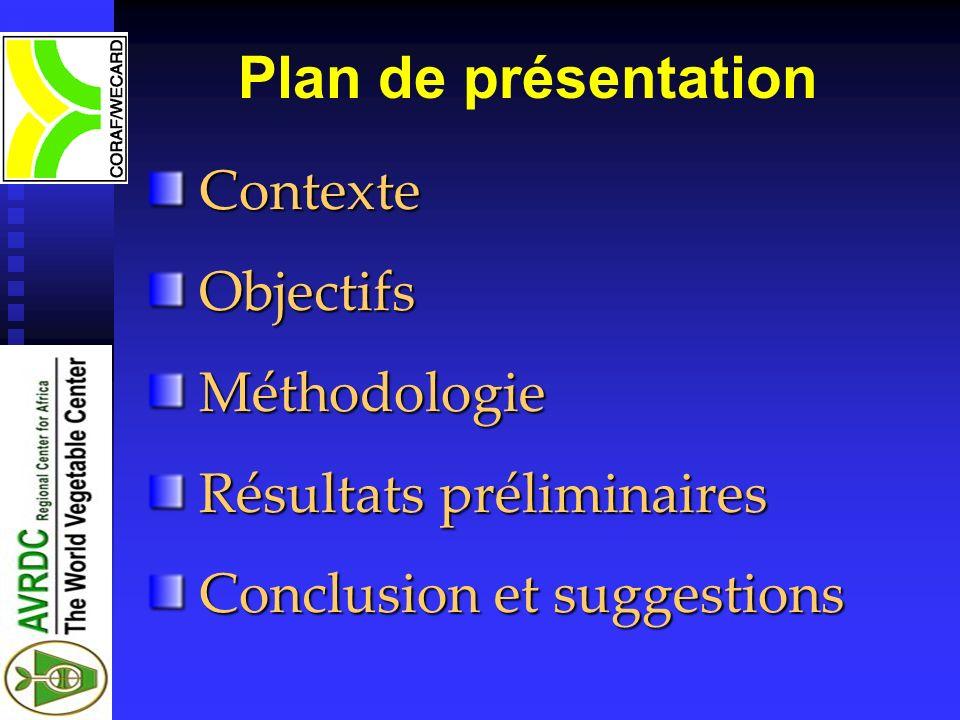 Plan de présentation Contexte Objectifs Méthodologie