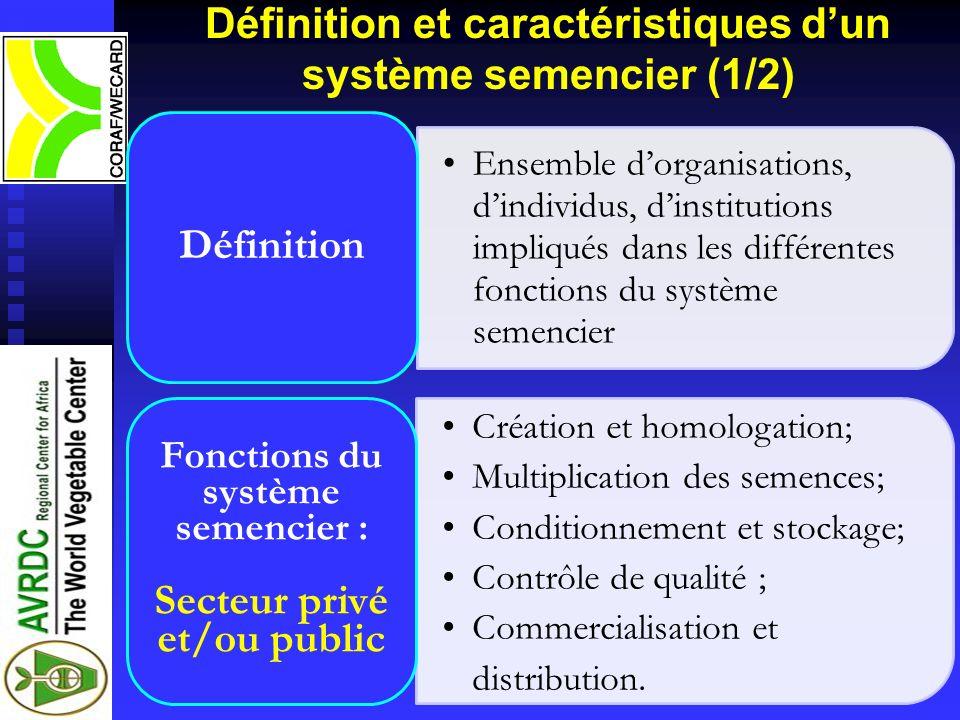 Définition et caractéristiques d'un système semencier (1/2)