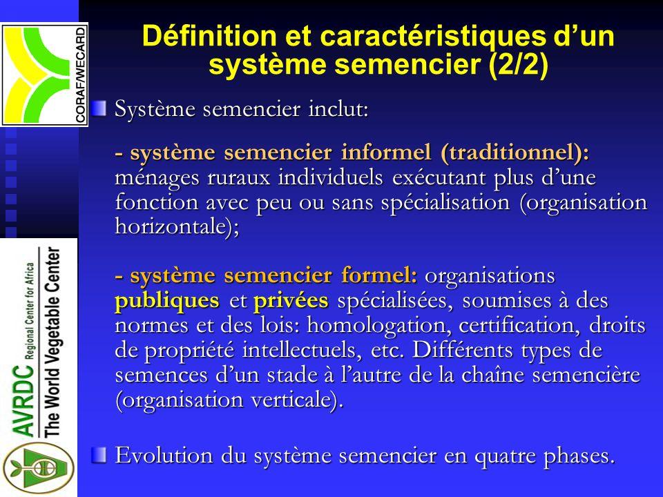 Définition et caractéristiques d'un système semencier (2/2)