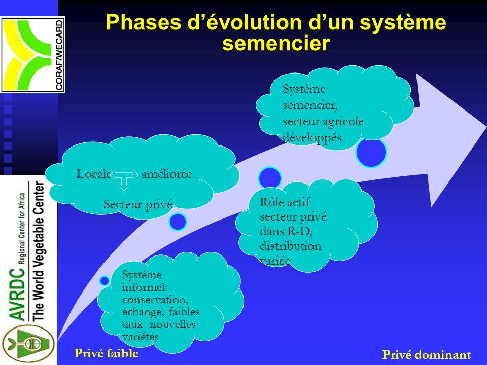 Phases d'évolution d'un système semencier