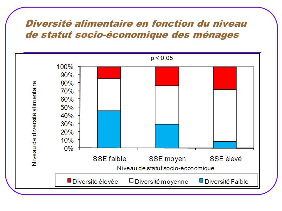 Diversité alimentaire en fonction du niveau de statut socio-économique des ménages