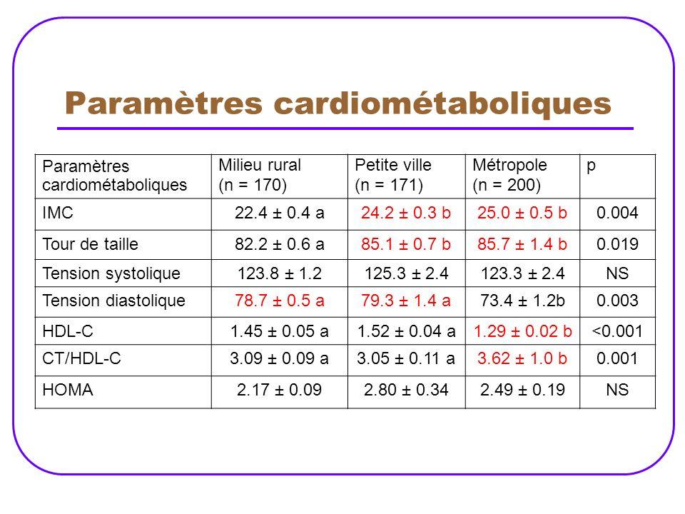 Paramètres cardiométaboliques