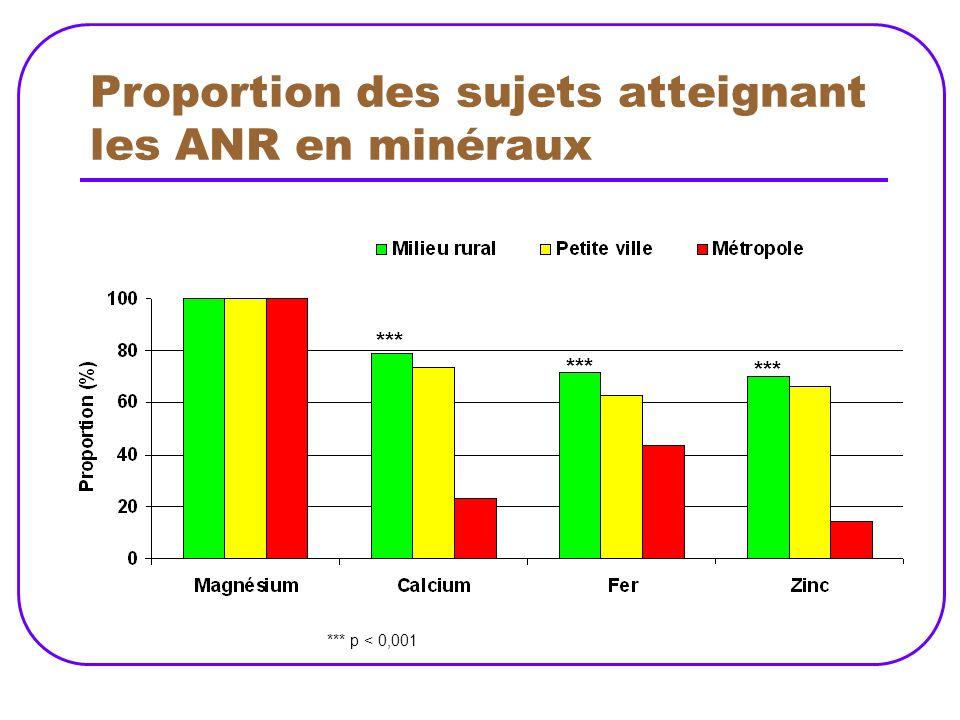 Proportion des sujets atteignant les ANR en minéraux