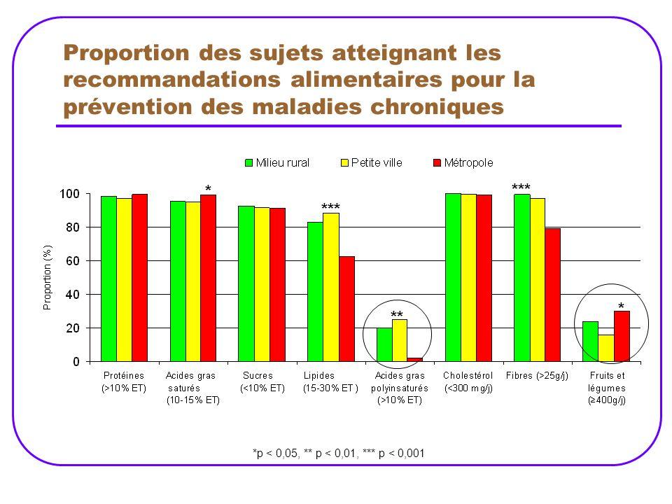 Proportion des sujets atteignant les recommandations alimentaires pour la prévention des maladies chroniques