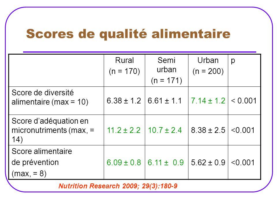 Scores de qualité alimentaire