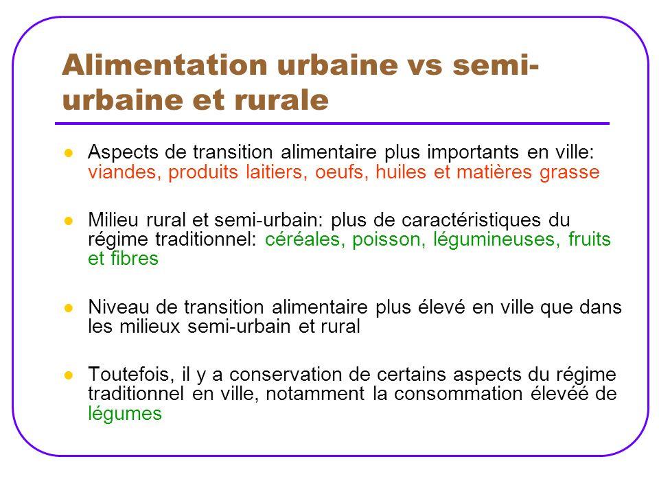 Alimentation urbaine vs semi-urbaine et rurale