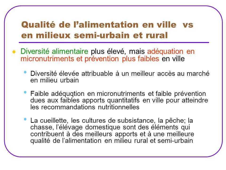 Qualité de l'alimentation en ville vs en milieux semi-urbain et rural