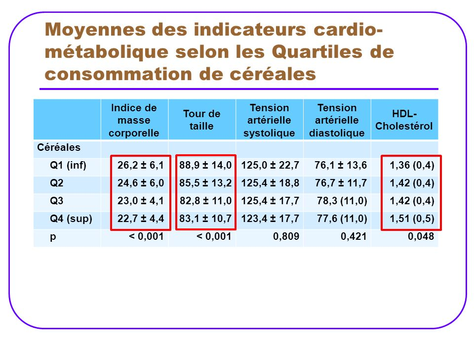 Moyennes des indicateurs cardio-métabolique selon les Quartiles de consommation de céréales