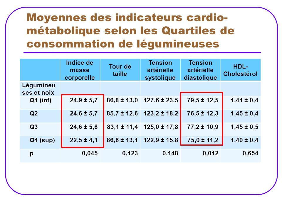 Moyennes des indicateurs cardio-métabolique selon les Quartiles de consommation de légumineuses