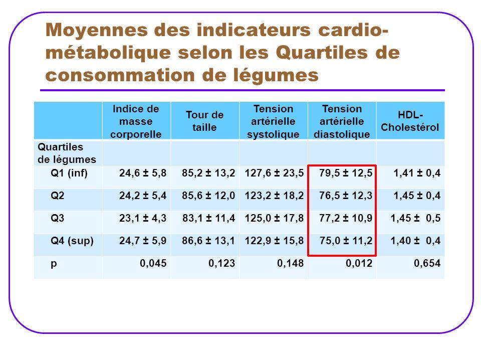 Moyennes des indicateurs cardio-métabolique selon les Quartiles de consommation de légumes