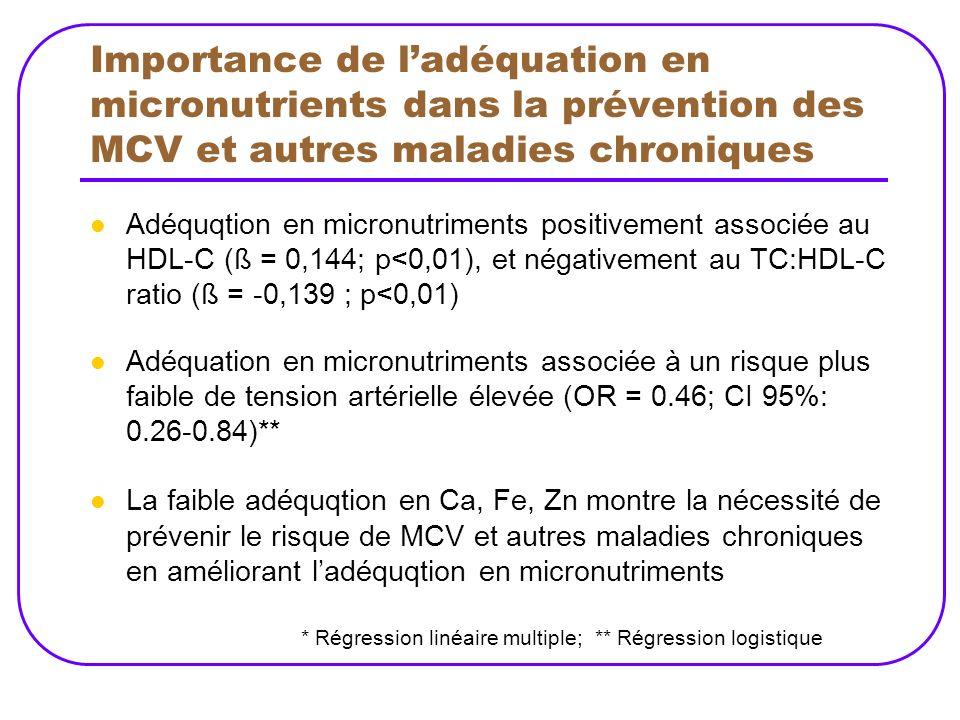 Importance de l'adéquation en micronutrients dans la prévention des MCV et autres maladies chroniques