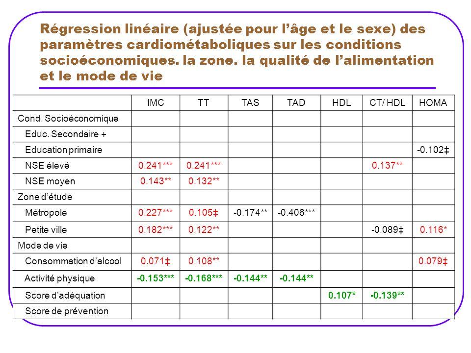 Régression linéaire (ajustée pour l'âge et le sexe) des paramètres cardiométaboliques sur les conditions socioéconomiques. la zone. la qualité de l'alimentation et le mode de vie