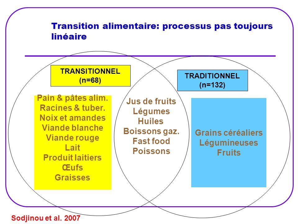 Transition alimentaire: processus pas toujours linéaire